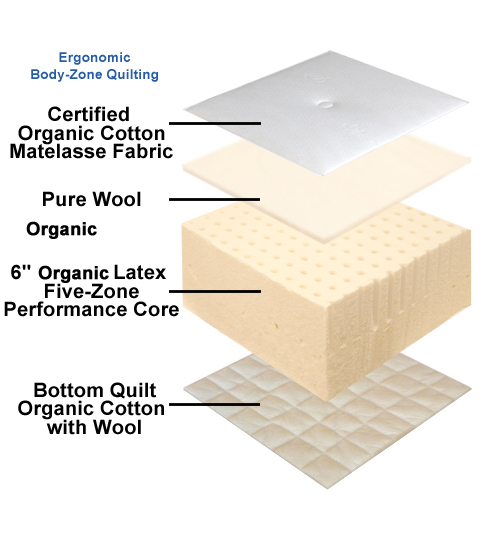 "7"" Pure Performance CORE Support Natural Latex Organic Mattress with 5-Zone Latex Core"