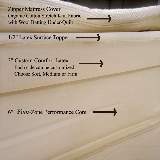 Custom-Cozy Natural Latex Organic Mattress: Customized Firmness for Each Sleeper on Each Side